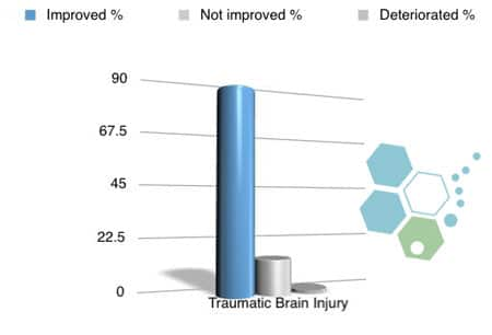 brain-injury-data-before-after-stem-cells