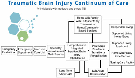continuum-care-brain-injury-stemcell-therapy
