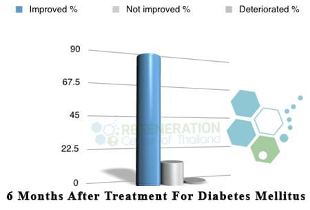 diabetes-treatment-data-before-after-stem-cells