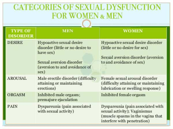 female-hypoactive-sexual-desire-disorder-HSDD