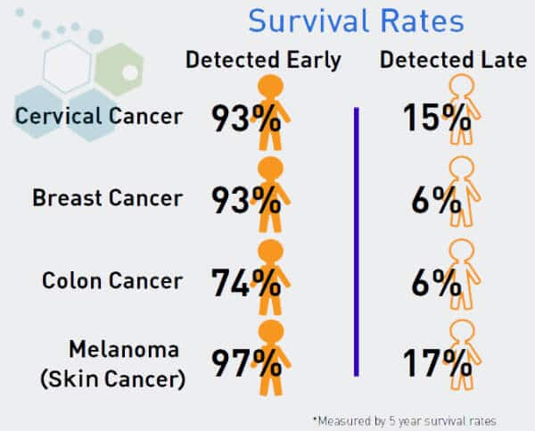 protein-biomarker-analysis-cancer-survival-rates