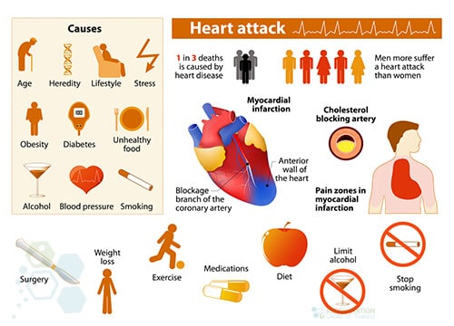 heart-attack-elevated-heart-enzymes