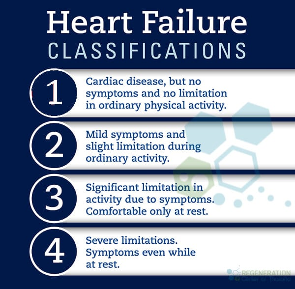 heart-failure-stages
