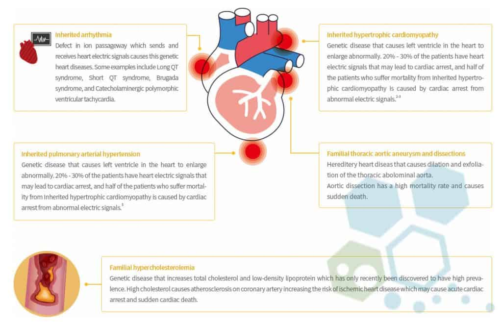 heriditary heart disease