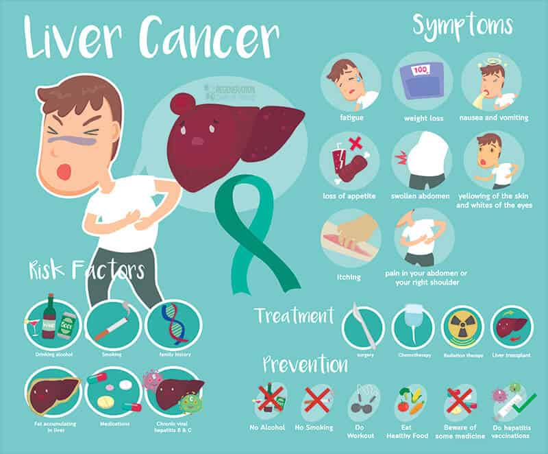 risk-factors-liver-cancer