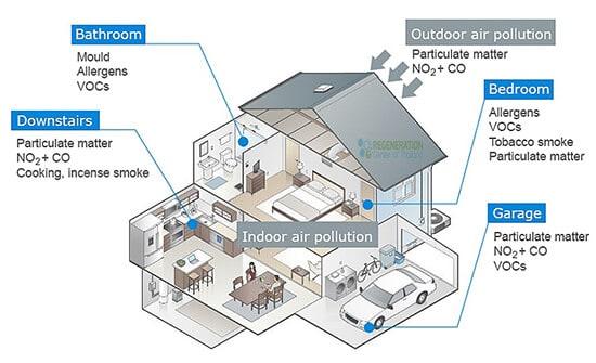 indoor-pollution
