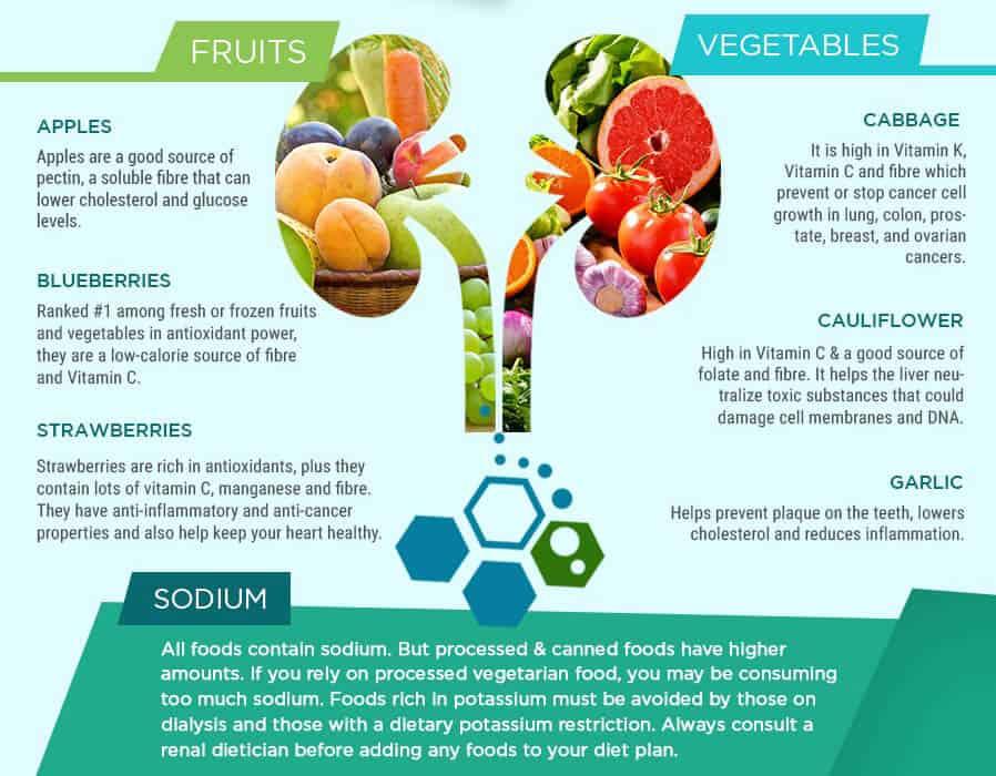 renal-failure-diet